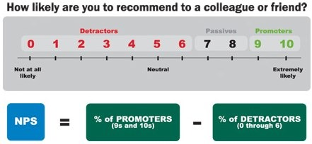 Net Promotor Score - 10 Point Rating Scale