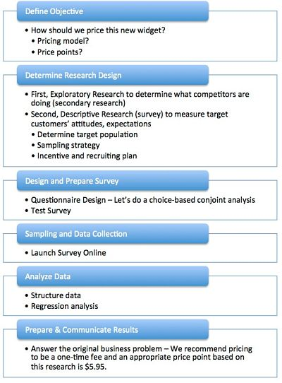 My Market Research Methods  The Market Research Process  Steps