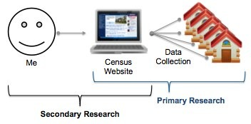 primary and secondary research illustration