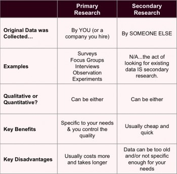 primary and secondary market research differences