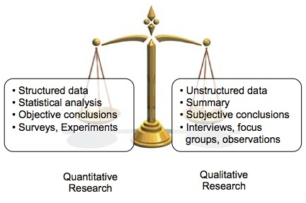 My Market Research Methods - Quantitative vs. Qualitative Research