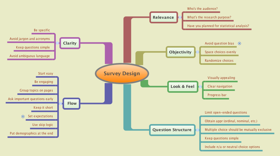 Survey Design Best Practices
