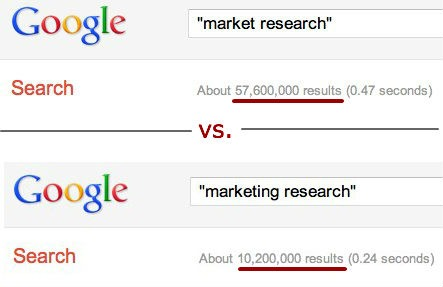 market research vs marketing research google 2011