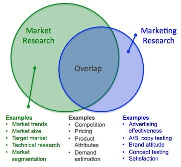 My Market Research Methods - Market Research Vs. Marketing
