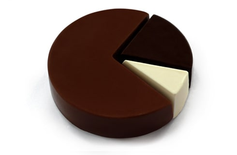 descriptive and inferential statistics - pie chart