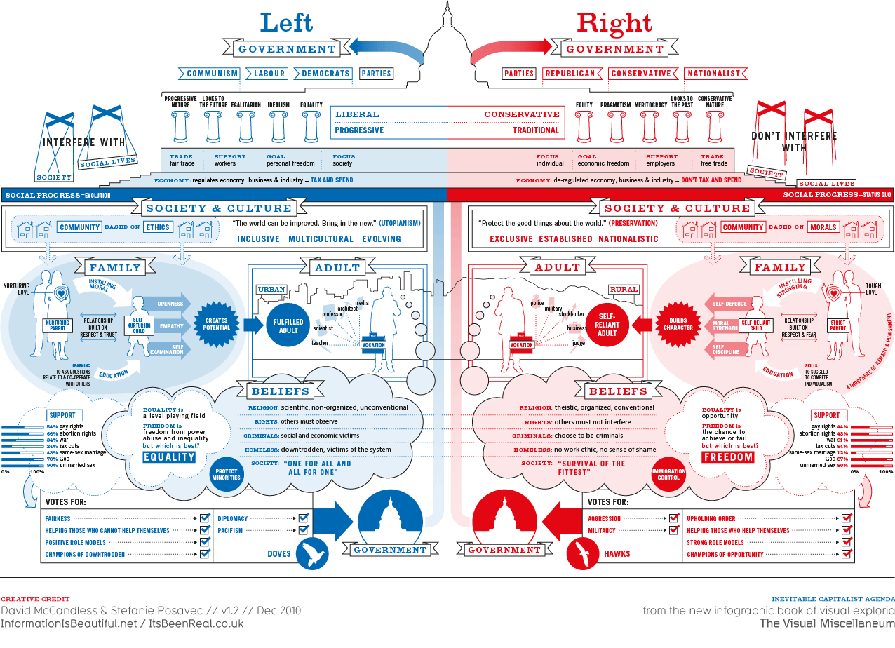 where does communist part china political spectrum would they right left republicans