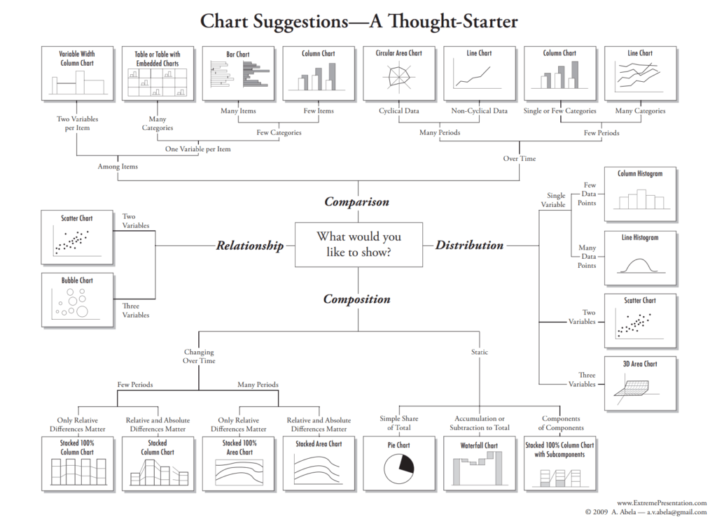 Types of Charts and Graphs: Choosing the Best Chart
